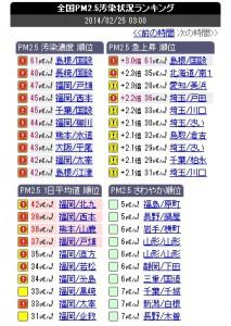 pm2.5都道府県ランキング