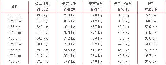 BMIモデル体重美容体重理想体重